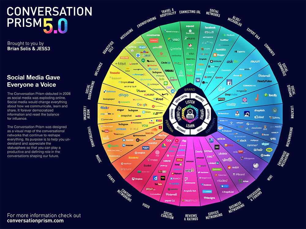 conversational prism