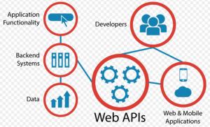 high level API diagram