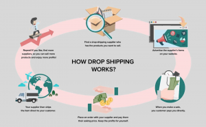 infographic to explain dropshipping