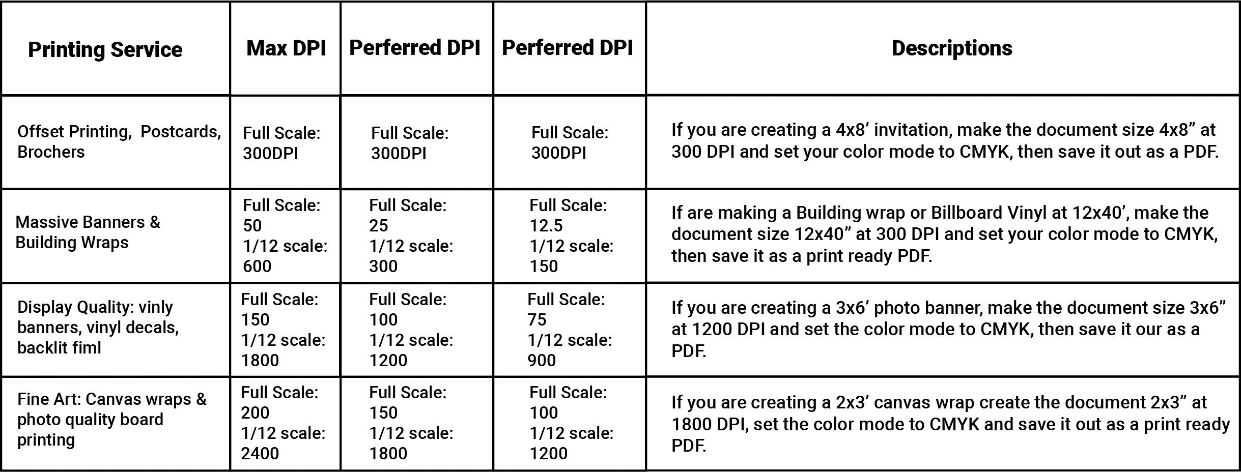 Printing services DPI diagram